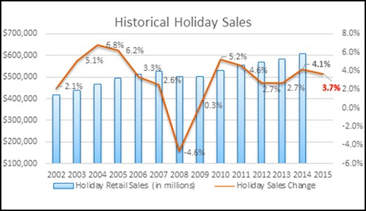 NFR Historical Holiday Sales