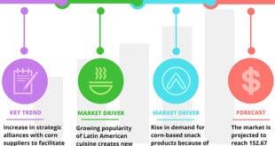 Cornmeal Market - Mercado de harina de maíz