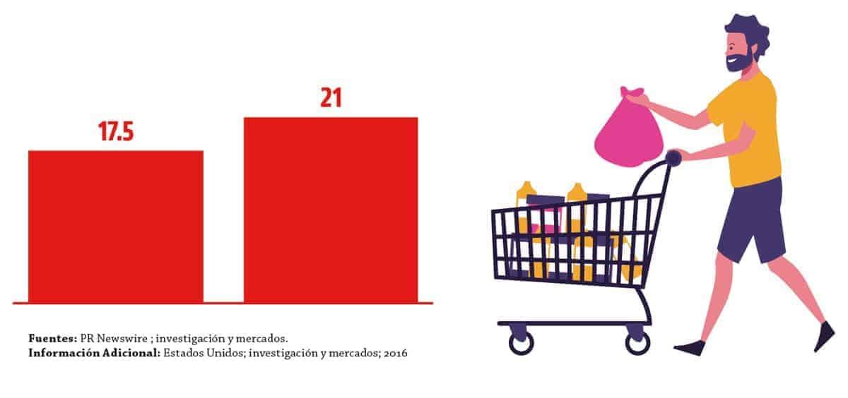 poder económico población hispana