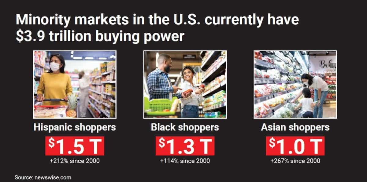 compradores multiculturales Acosta