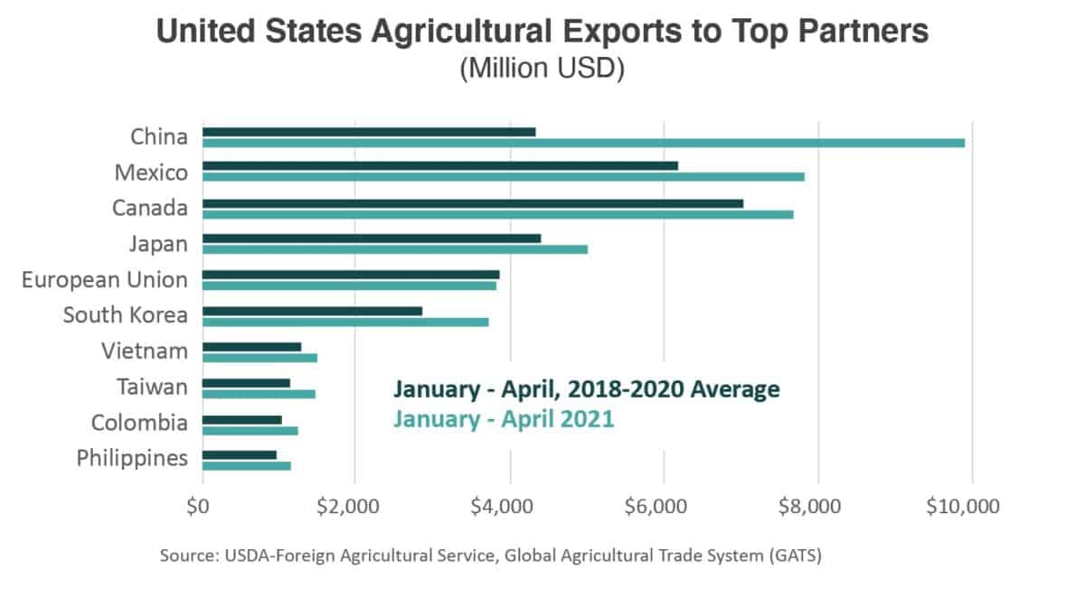 agricultural exports