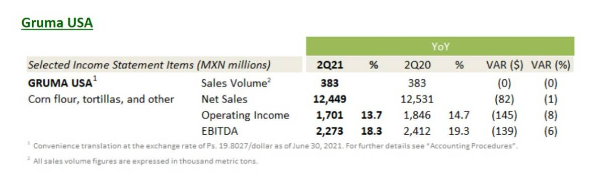 Financial overview of Gruma's U.S. tortilla business
