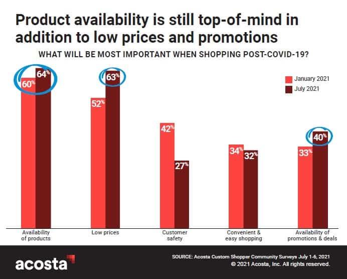 Informe COVID-19 Shopper Insights de Acosta